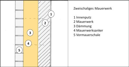 Zweischalige Au 223 Enwandkonstruktionen