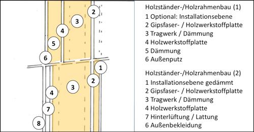 Wandaufbau holzrahmenbau mit installationsebene  Holzständer-/Holzrahmenbau
