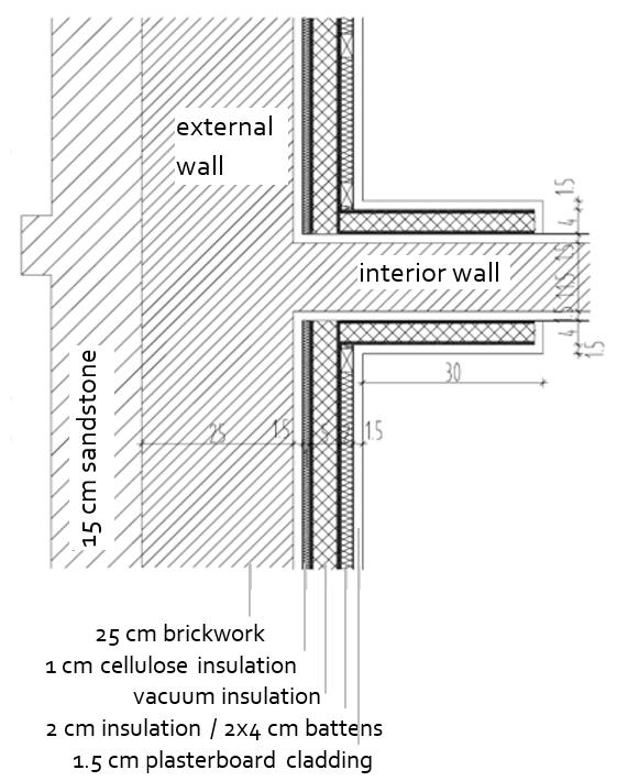 Installation Practice With Interior Insulation